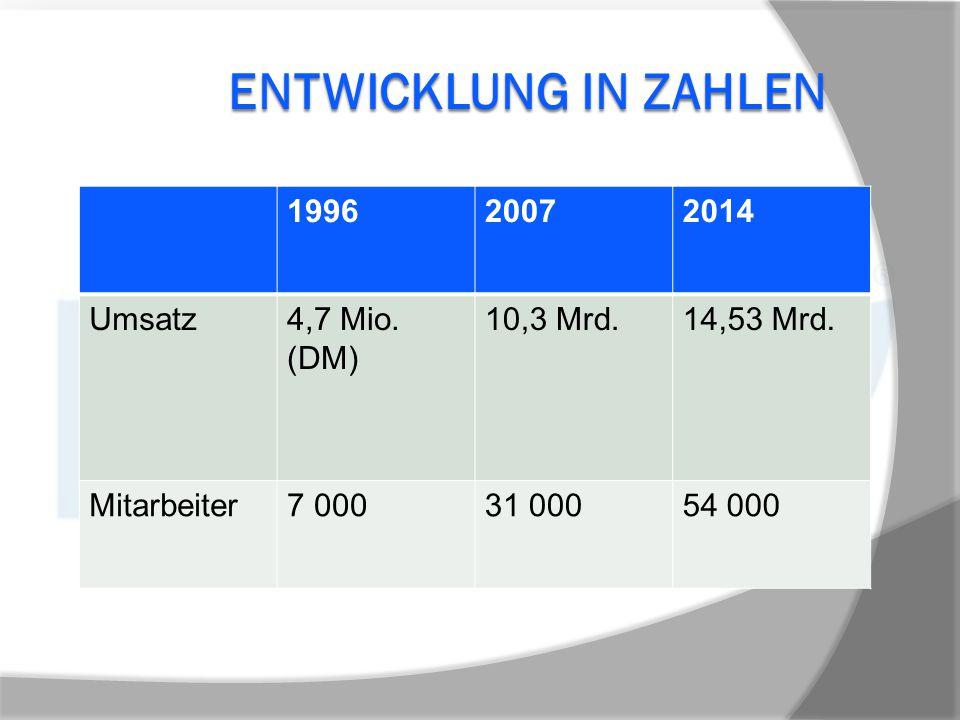 Entwicklung in Zahlen 1996 2007 2014 Umsatz 4,7 Mio. (DM) 10,3 Mrd.