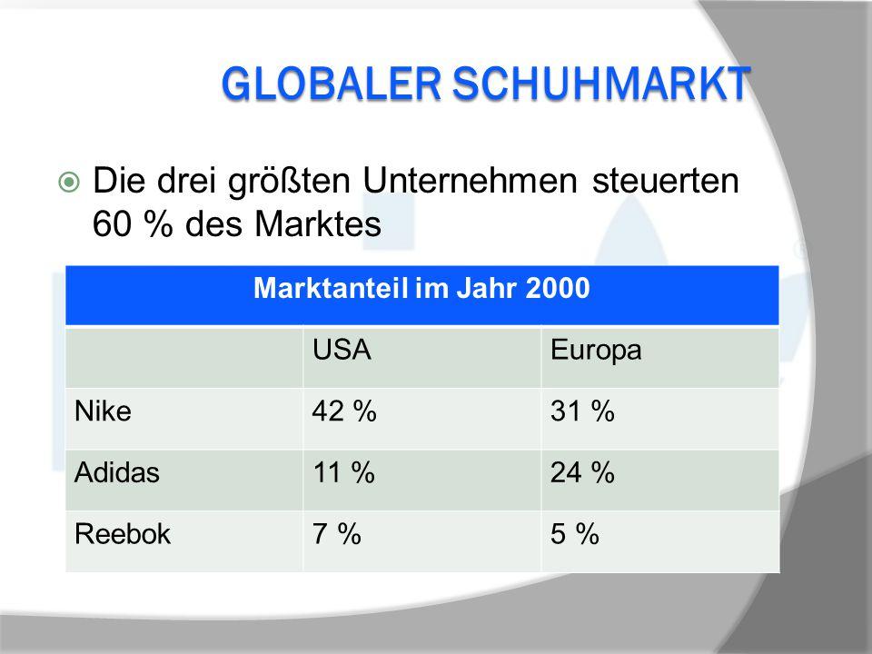 Globaler Schuhmarkt Die drei größten Unternehmen steuerten 60 % des Marktes. Marktanteil im Jahr 2000.