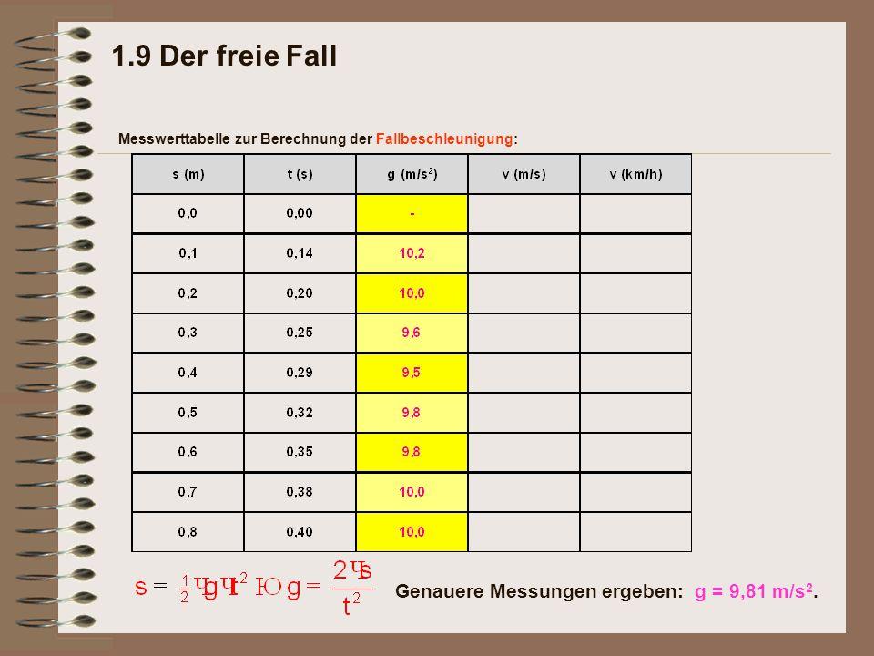 1.9 Der freie Fall Genauere Messungen ergeben: g = 9,81 m/s2.