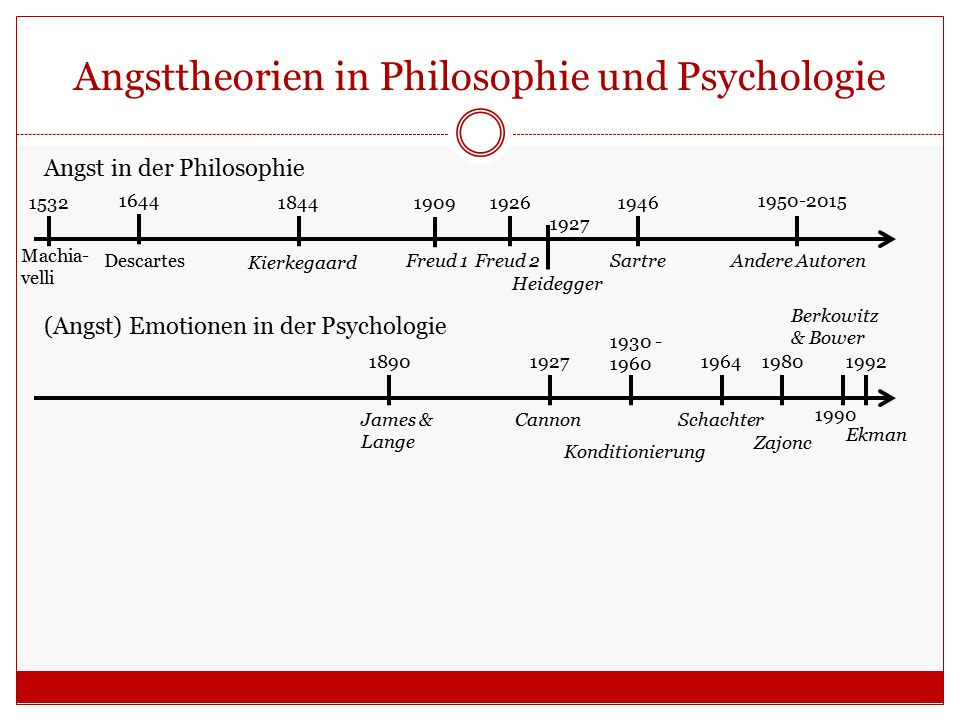 Angsttheorien in Philosophie und Psychologie