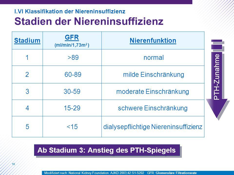 Ab Stadium 3: Anstieg des PTH-Spiegels