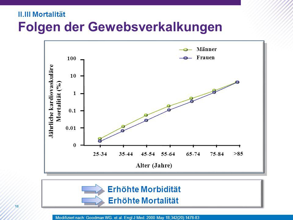 Jährliche kardiovaskuläre Mortalität (%)