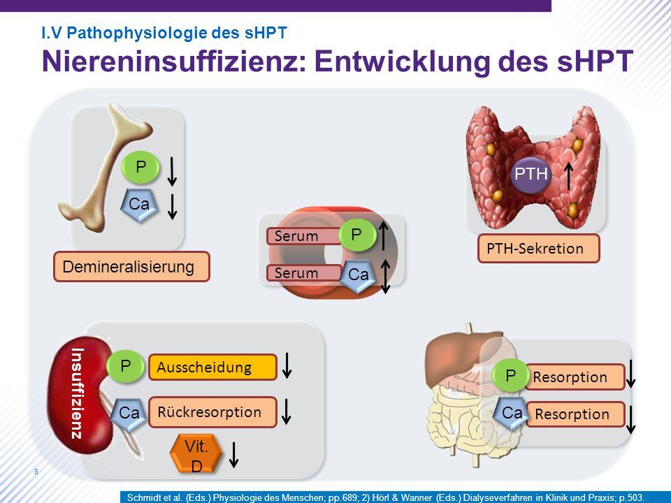 Niereninsuffizienz: Entwicklung des sHPT