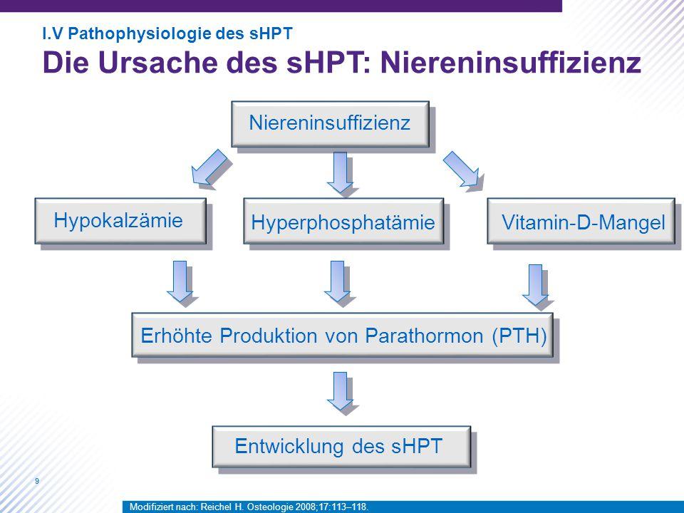 Erhöhte Produktion von Parathormon (PTH)