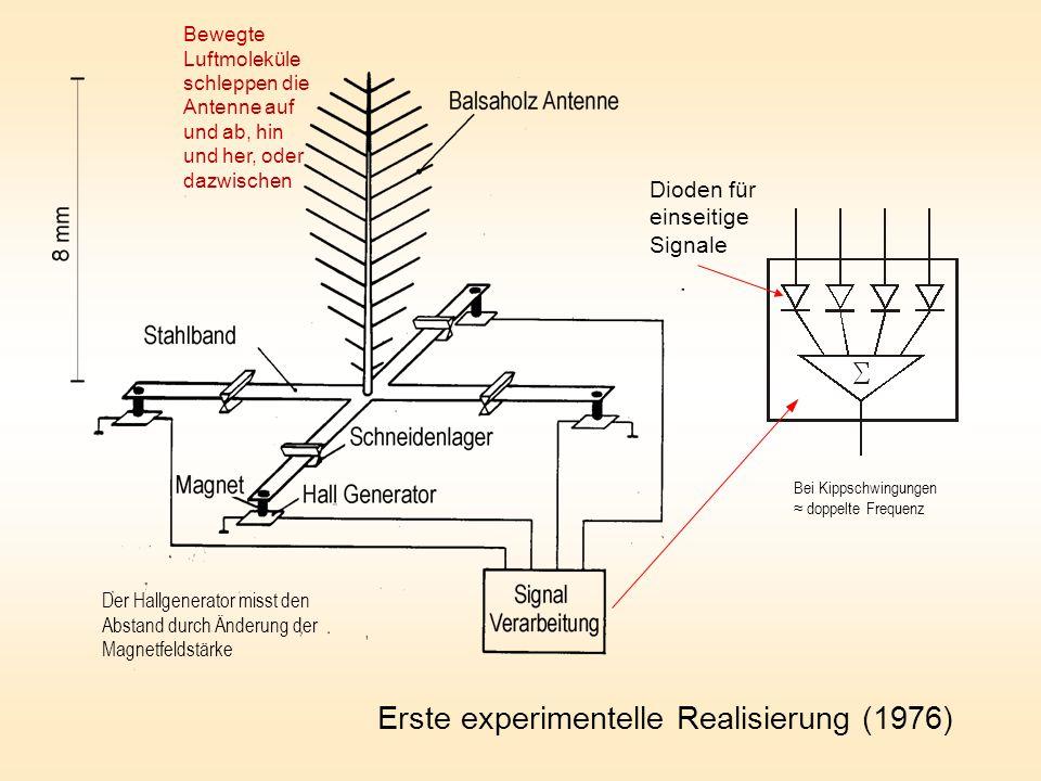 Erste experimentelle Realisierung (1976)