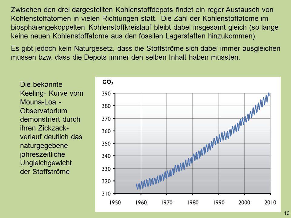Zwischen den drei dargestellten Kohlenstoffdepots findet ein reger Austausch von Kohlenstoffatomen in vielen Richtungen statt. Die Zahl der Kohlenstoffatome im biosphärengekoppelten Kohlenstoffkreislauf bleibt dabei insgesamt gleich (so lange keine neuen Kohlenstoffatome aus den fossilen Lagerstätten hinzukommen).