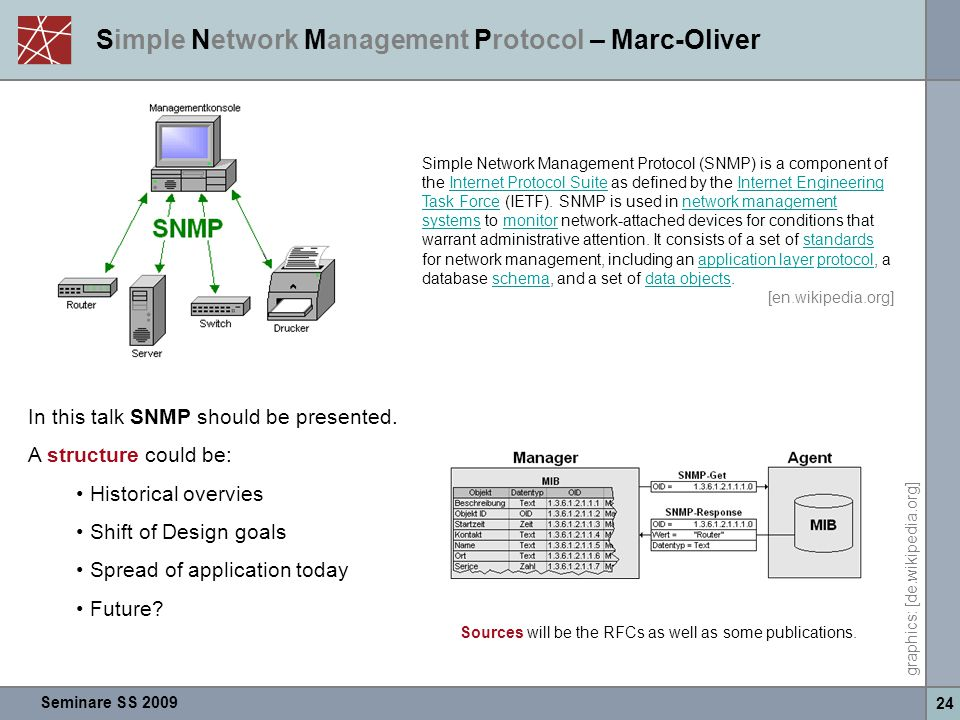 Simple Network Management Protocol – Marc-Oliver