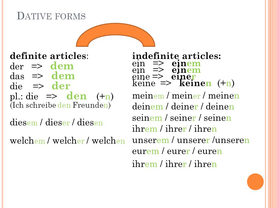 Dative forms definite articles: der => dem das => dem