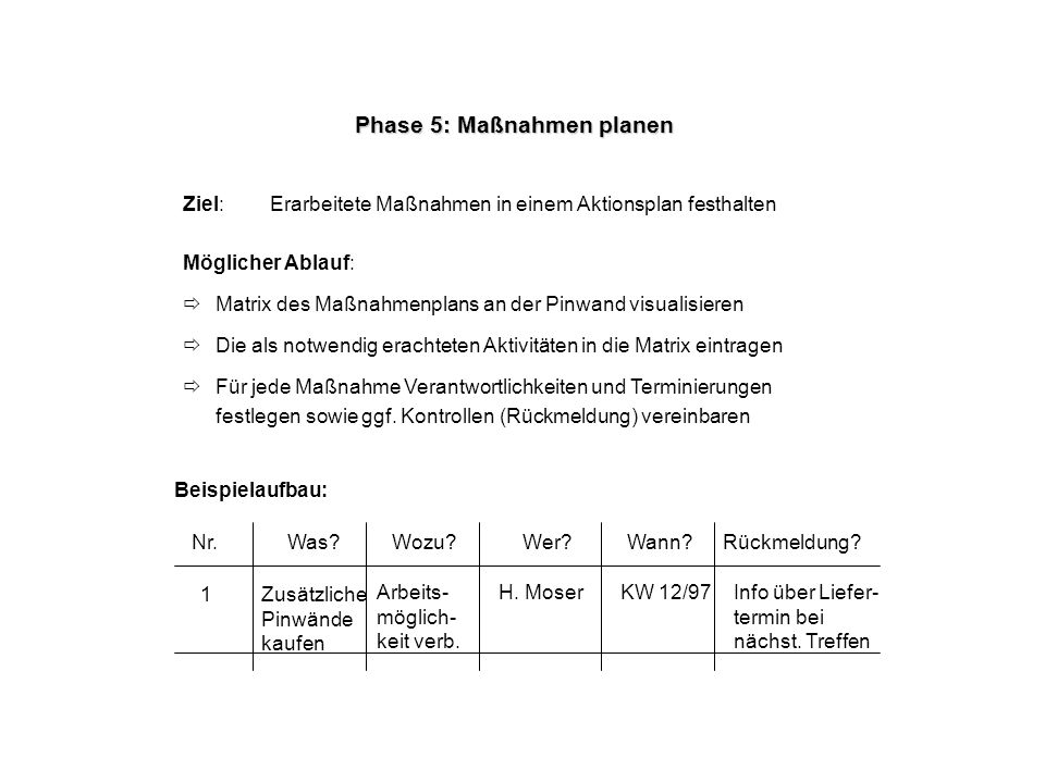 Phase 5: Maßnahmen planen