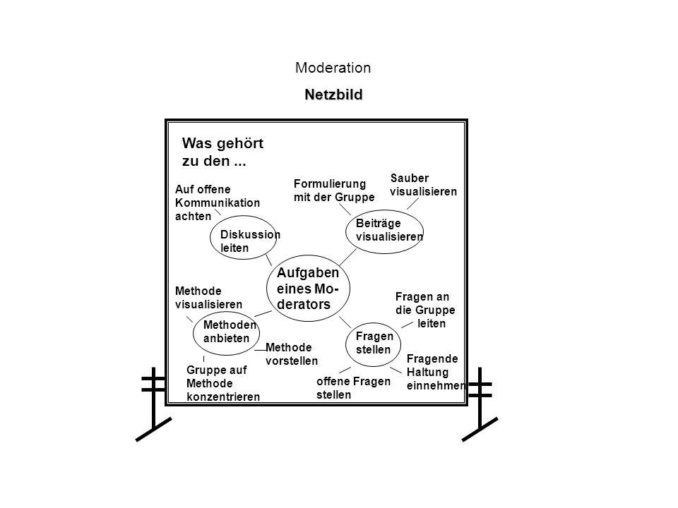 Moderation Netzbild Was gehört zu den ... Aufgaben eines Mo- derators