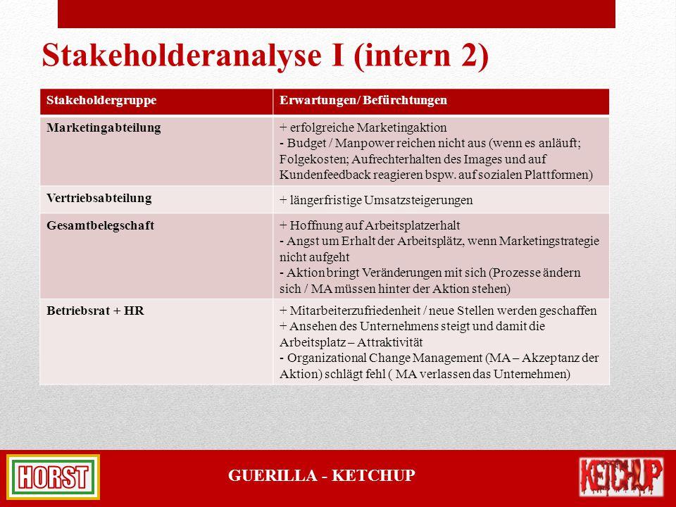 Stakeholderanalyse I (intern 2)