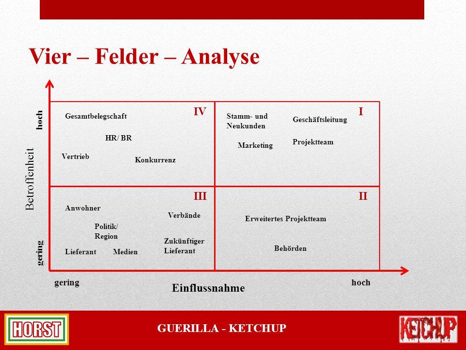 Vier – Felder – Analyse IV I Betroffenheit III II Einflussnahme hoch
