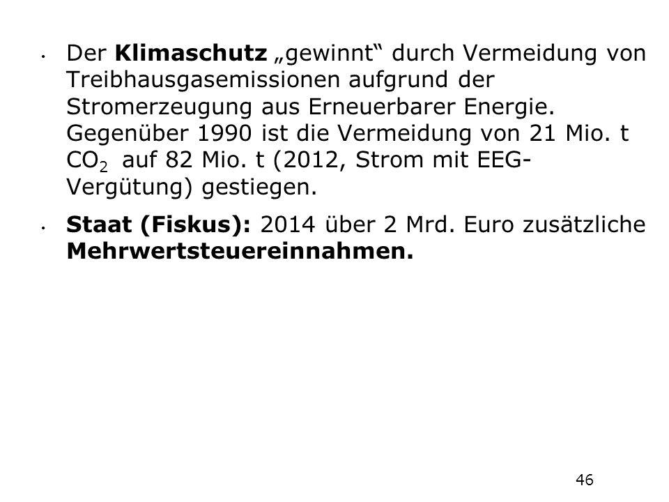 """Der Klimaschutz """"gewinnt durch Vermeidung von Treibhausgasemissionen aufgrund der Stromerzeugung aus Erneuerbarer Energie. Gegenüber 1990 ist die Vermeidung von 21 Mio. t CO2 auf 82 Mio. t (2012, Strom mit EEG-Vergütung) gestiegen."""