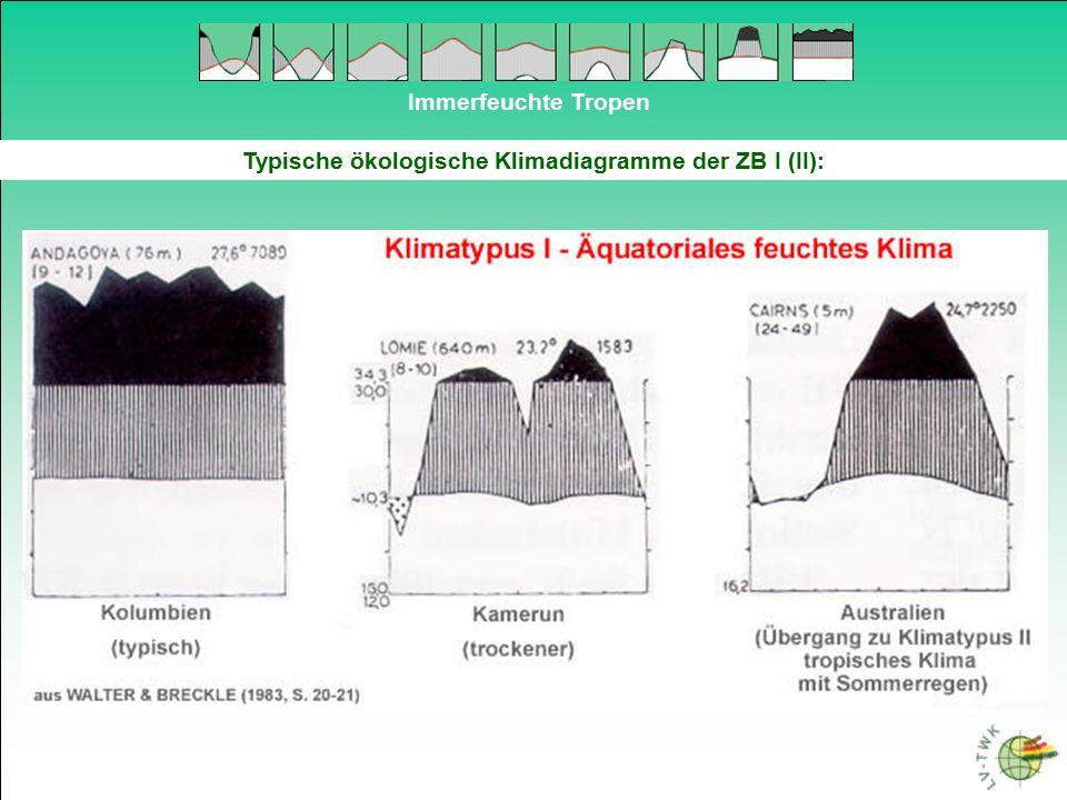 Typische ökologische Klimadiagramme der ZB I (II):
