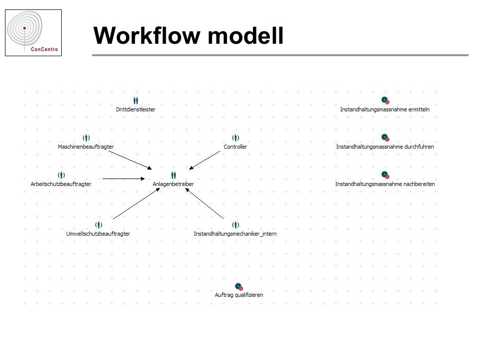 Workflow modell