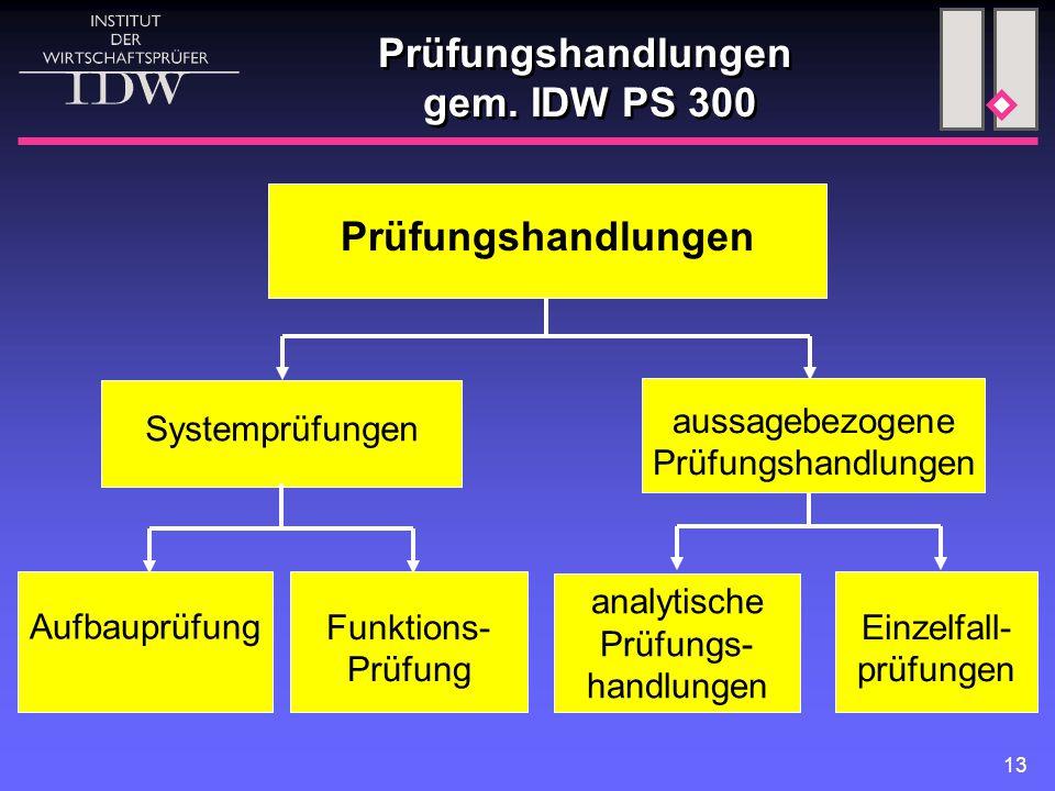 Prüfungshandlungen gem. IDW PS 300
