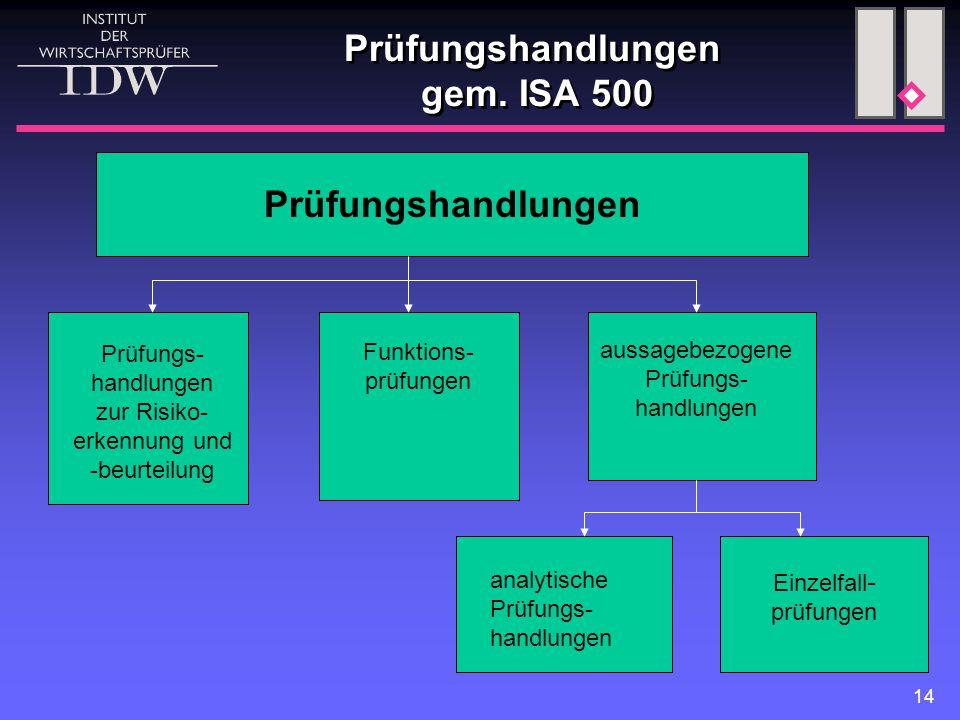 Prüfungshandlungen gem. ISA 500
