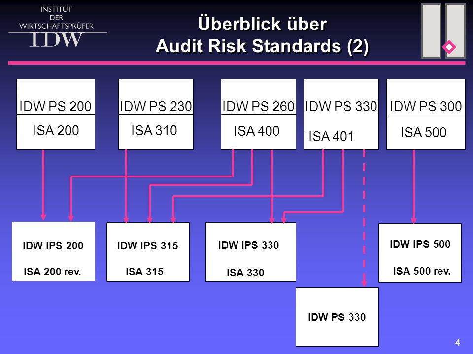 Überblick über Audit Risk Standards (2)
