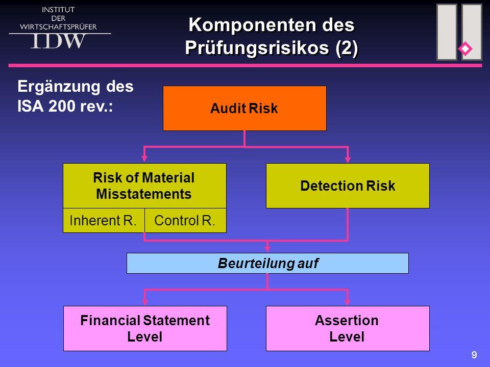Komponenten des Prüfungsrisikos (2)