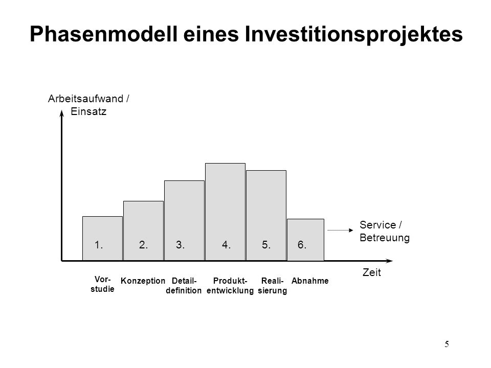 Phasenmodell eines Investitionsprojektes