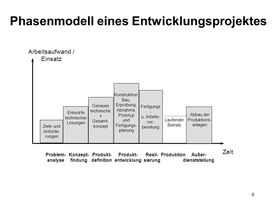 Phasenmodell eines Entwicklungsprojektes