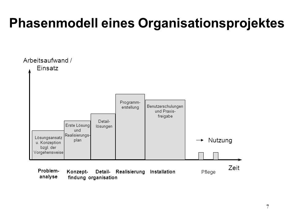 Phasenmodell eines Organisationsprojektes