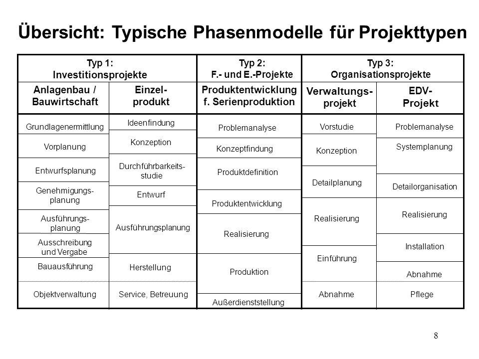 Übersicht: Typische Phasenmodelle für Projekttypen