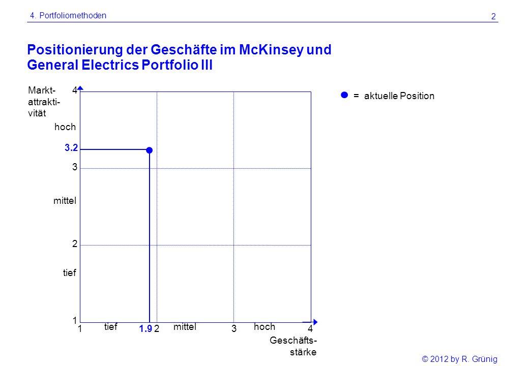 Positionierung der Geschäfte im McKinsey und