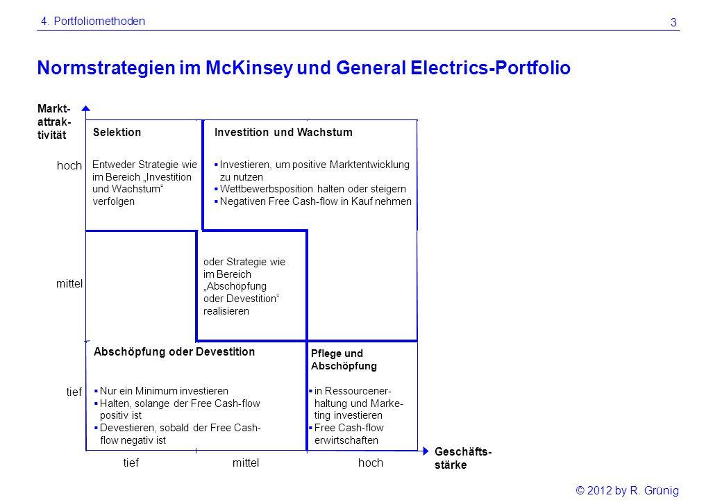 Normstrategien im McKinsey und General Electrics-Portfolio