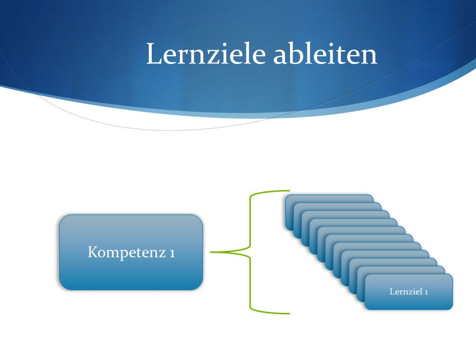 Lernziele ableiten Kompetenz 1 Lernziel 1 Lernziel 1 Lernziel 1