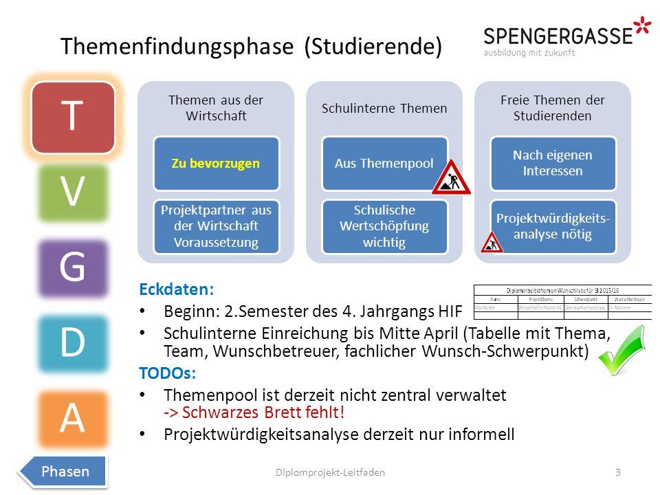 Themenfindungsphase (Studierende)