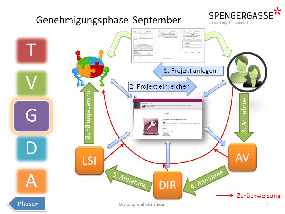 Genehmigungsphase September