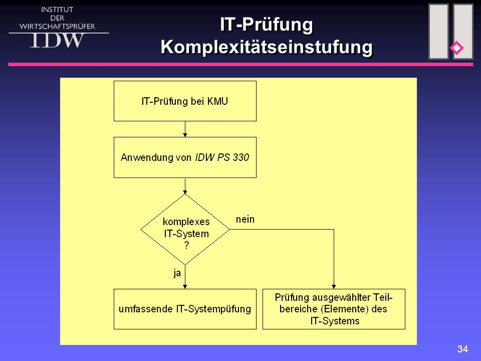 IT-Prüfung Komplexitätseinstufung