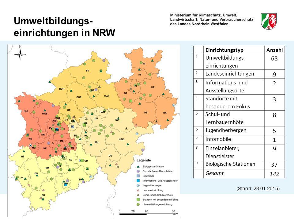 Umweltbildungs- einrichtungen in NRW