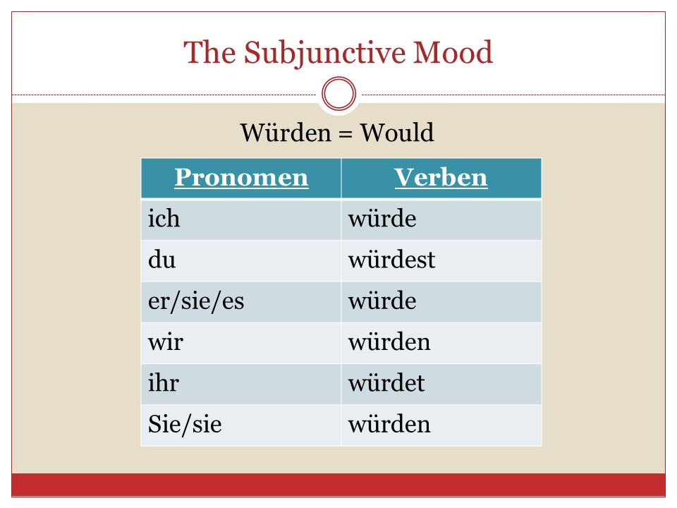 The Subjunctive Mood Würden = Would Pronomen Verben ich würde du