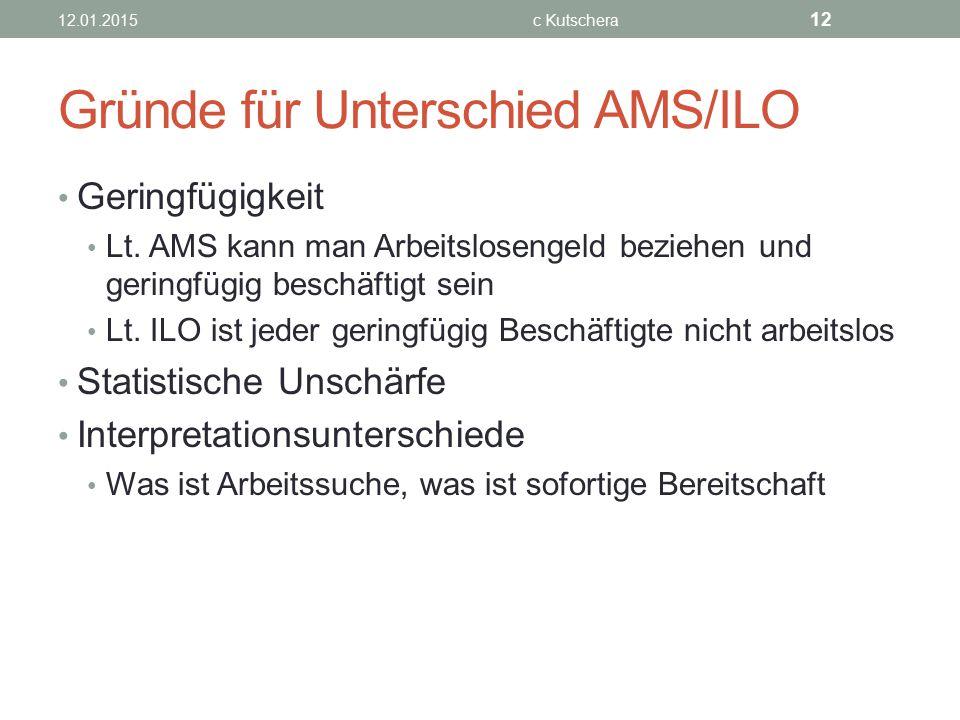 Gründe für Unterschied AMS/ILO