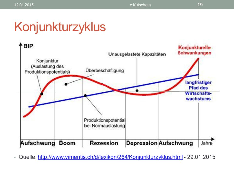 12.01.2015 c Kutschera. Konjunkturzyklus.