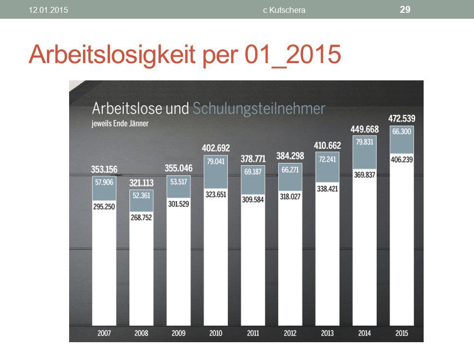 Arbeitslosigkeit per 01_2015
