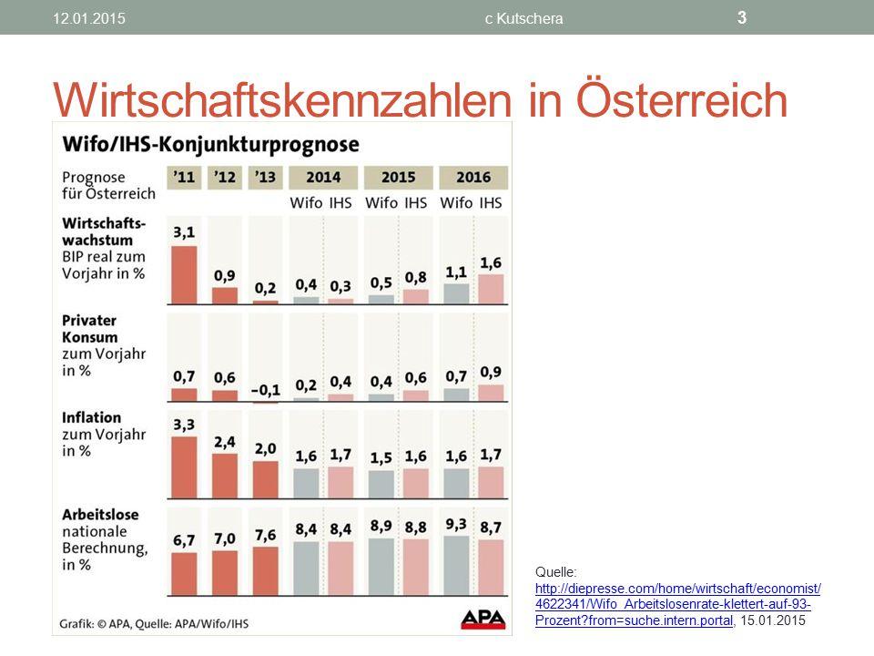 Wirtschaftskennzahlen in Österreich