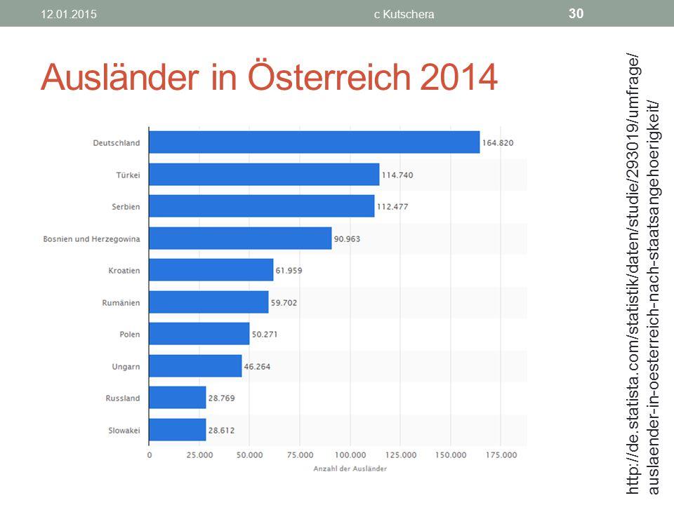 Ausländer in Österreich 2014