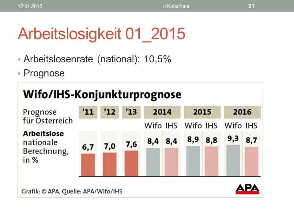 Arbeitslosigkeit 01_2015 Arbeitslosenrate (national): 10,5% Prognose