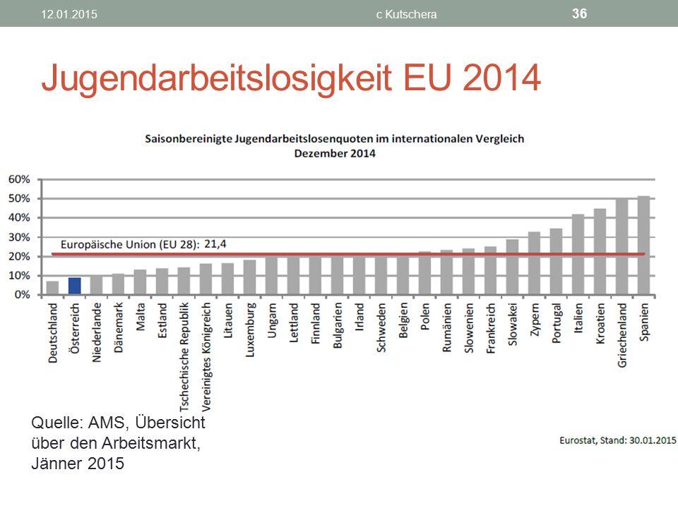 Jugendarbeitslosigkeit EU 2014