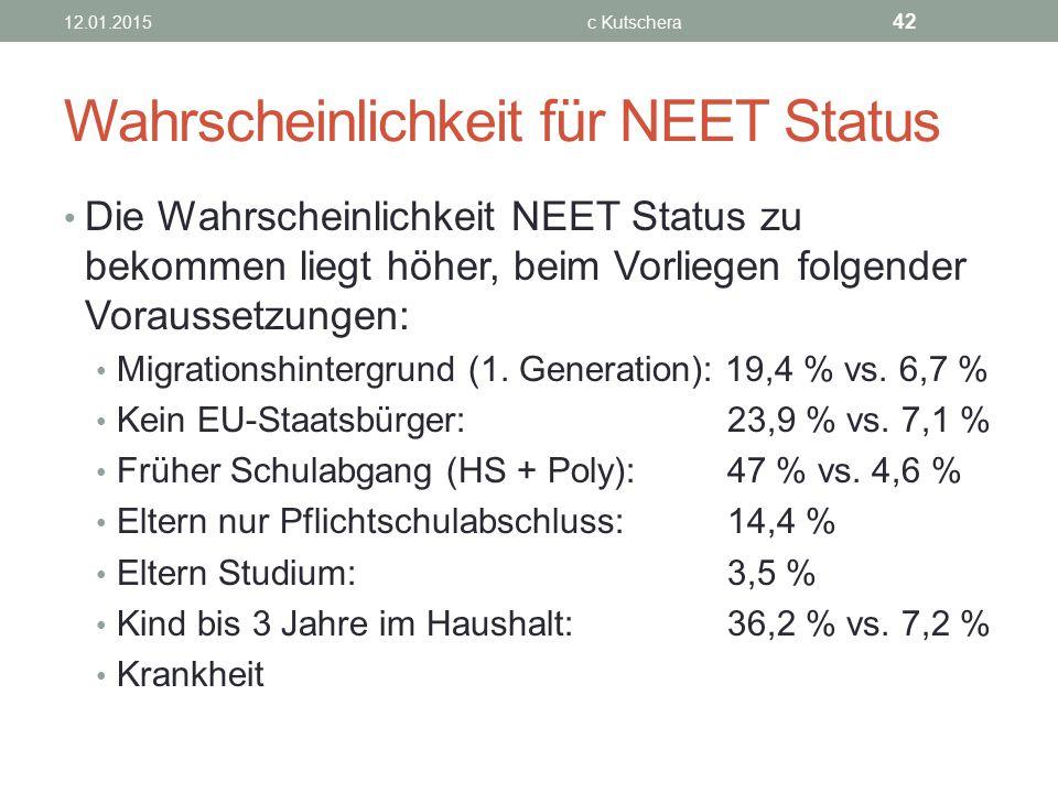 Wahrscheinlichkeit für NEET Status