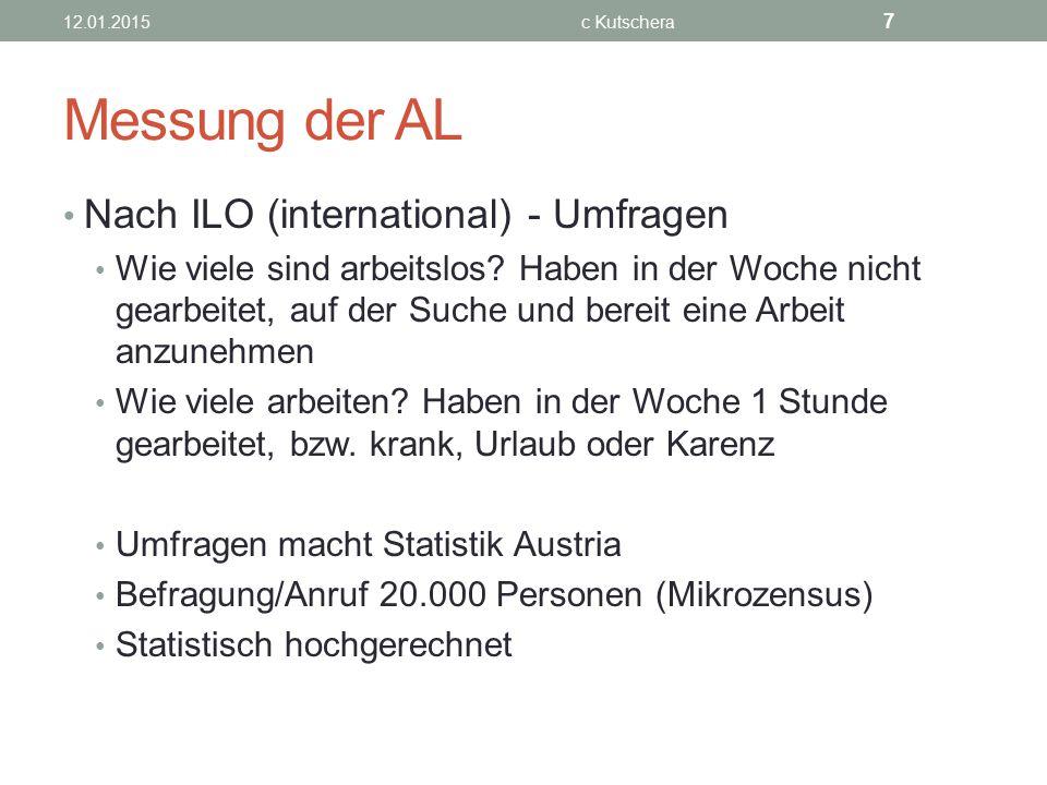 Messung der AL Nach ILO (international) - Umfragen