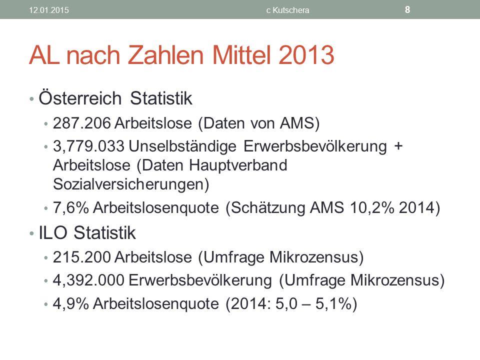 AL nach Zahlen Mittel 2013 Österreich Statistik ILO Statistik