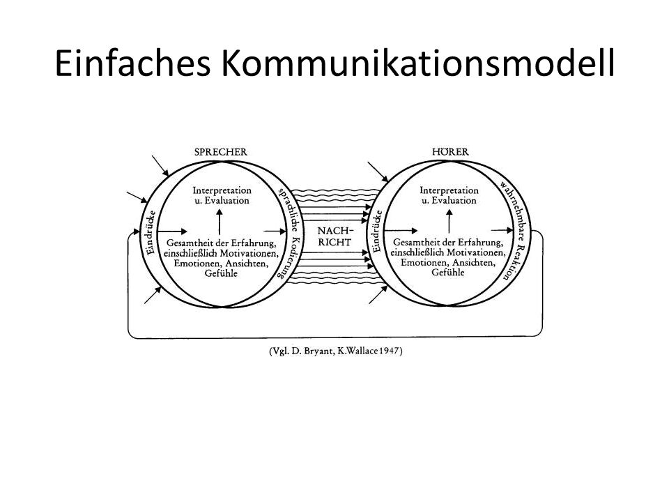 Einfaches Kommunikationsmodell