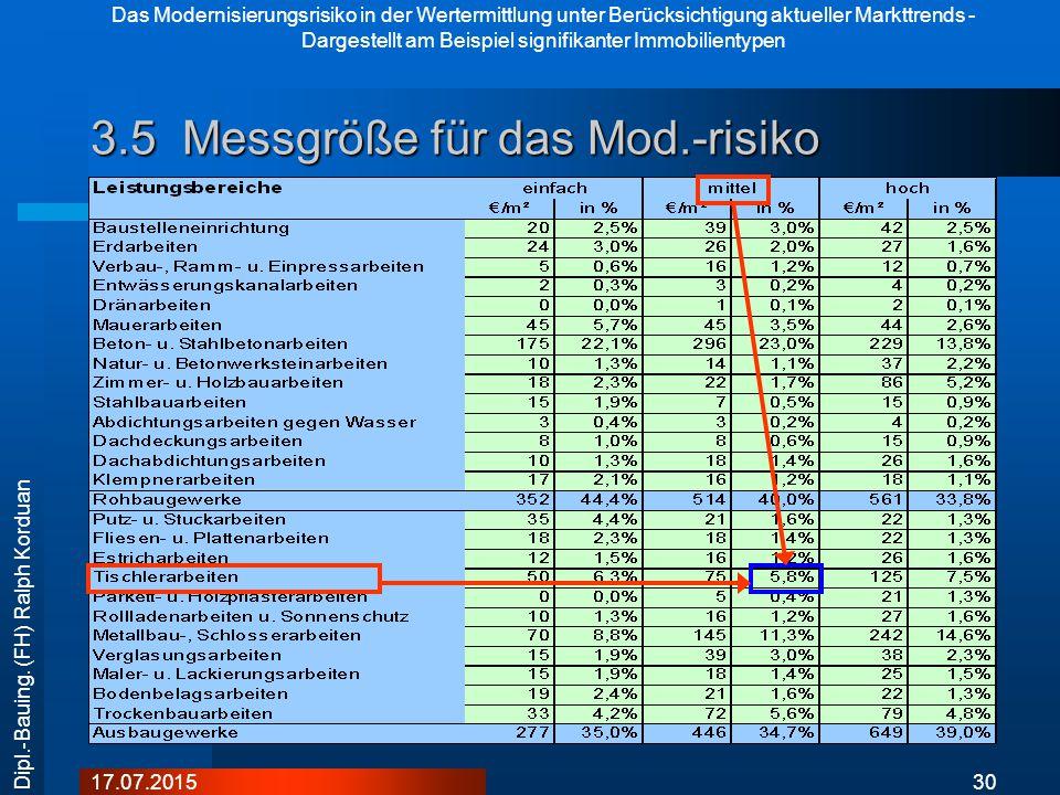 3.5 Messgröße für das Mod.-risiko