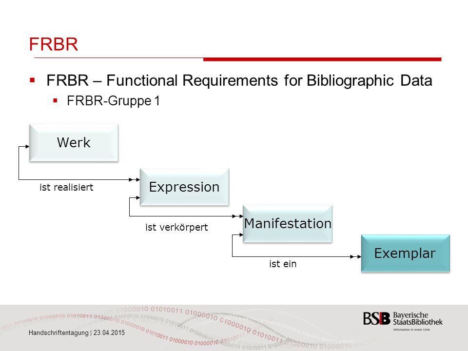 FRBR FRBR – Functional Requirements for Bibliographic Data