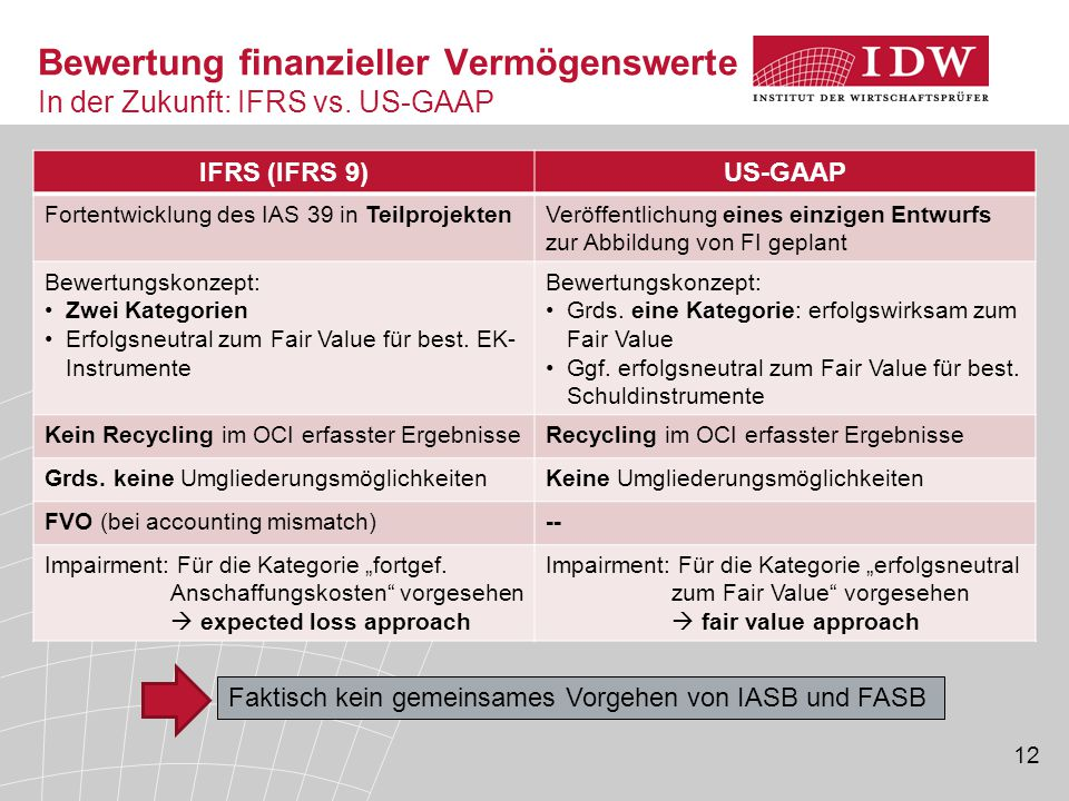 Bewertung finanzieller Vermögenswerte In der Zukunft: IFRS vs. US-GAAP