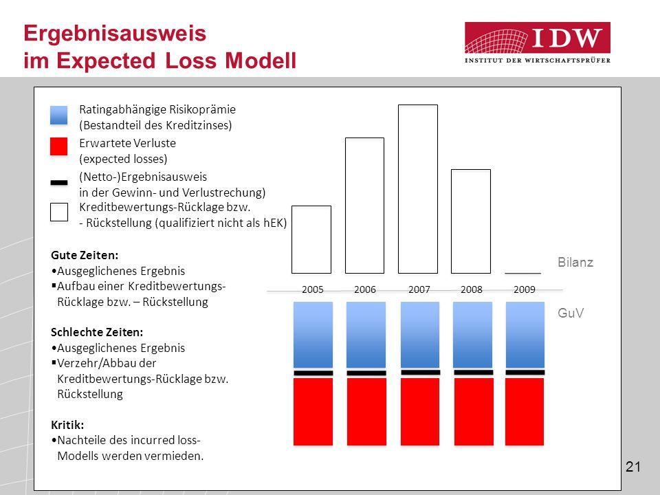 Ergebnisausweis im Expected Loss Modell